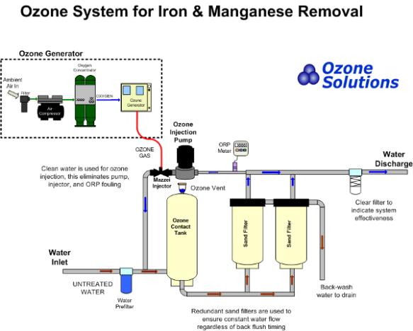 Ozone-system