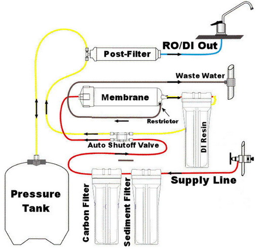 Reverse-Osmosis-System-Picture