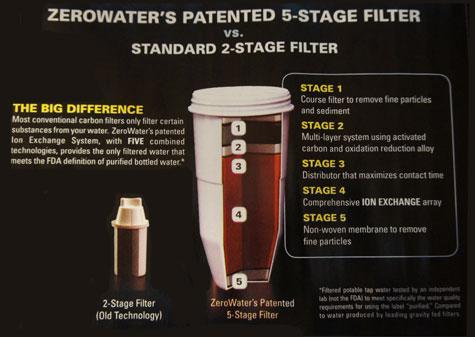 ZERO 5-Stage  Water Filter